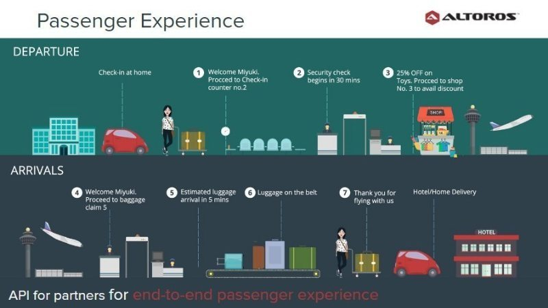 Altoros Joins The Smart Airline Baggage Management Testbed