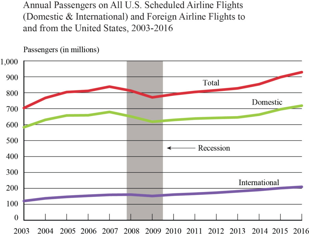 Annual Passengers All US Scheduled Flights